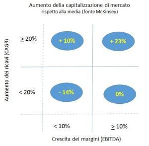 aumento-capitalizzazione-di-mercato
